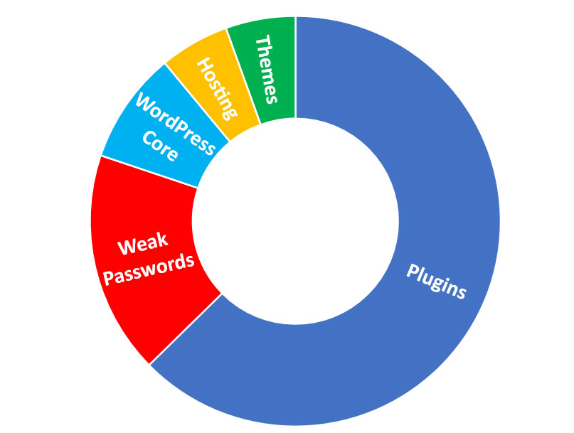 Graph of how do WordPress blogs get hacked